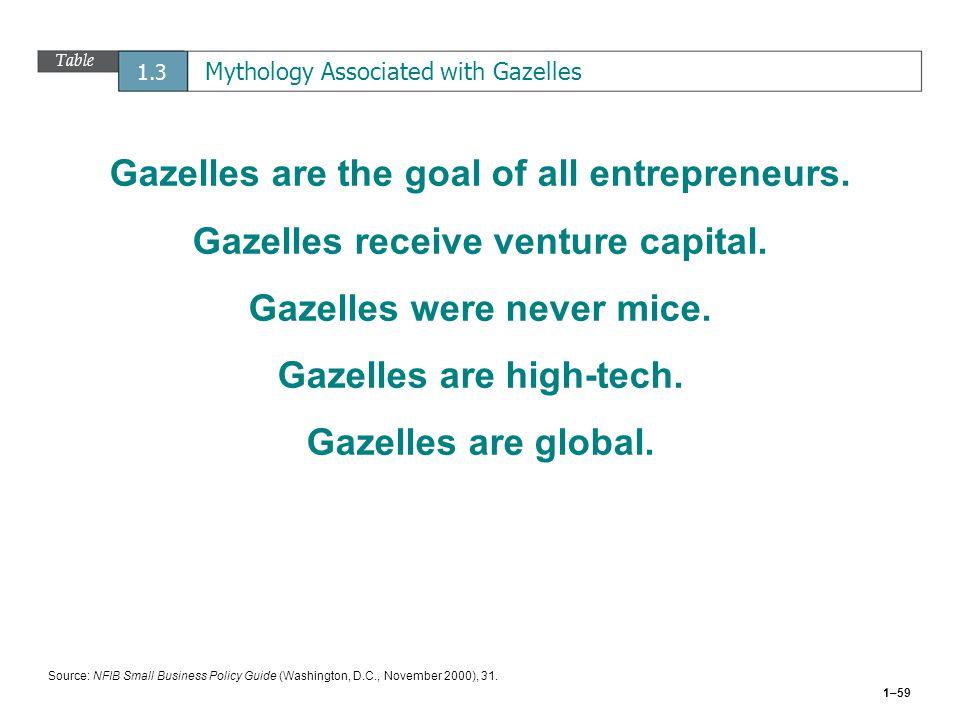 1–59 Table 1.3 Mythology Associated with Gazelles Gazelles are the goal of all entrepreneurs. Gazelles receive venture capital. Gazelles were never mi