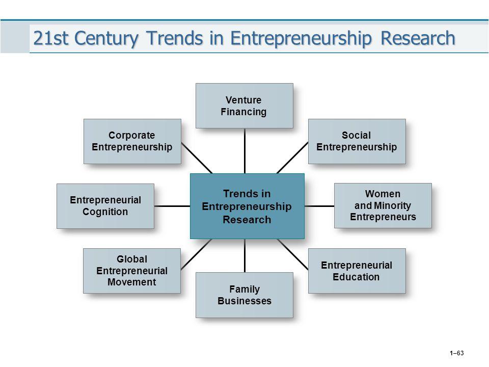 1–63 21st Century Trends in Entrepreneurship Research Venture Financing Social Entrepreneurship Corporate Entrepreneurship Trends in Entrepreneurship