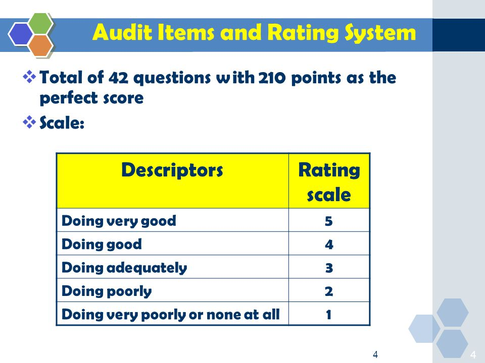 4 4 Audit Items and Rating System  Total of 42 questions with 210 points as the perfect score  Scale: DescriptorsRating scale Doing very good5 Doing good4 Doing adequately3 Doing poorly2 Doing very poorly or none at all1