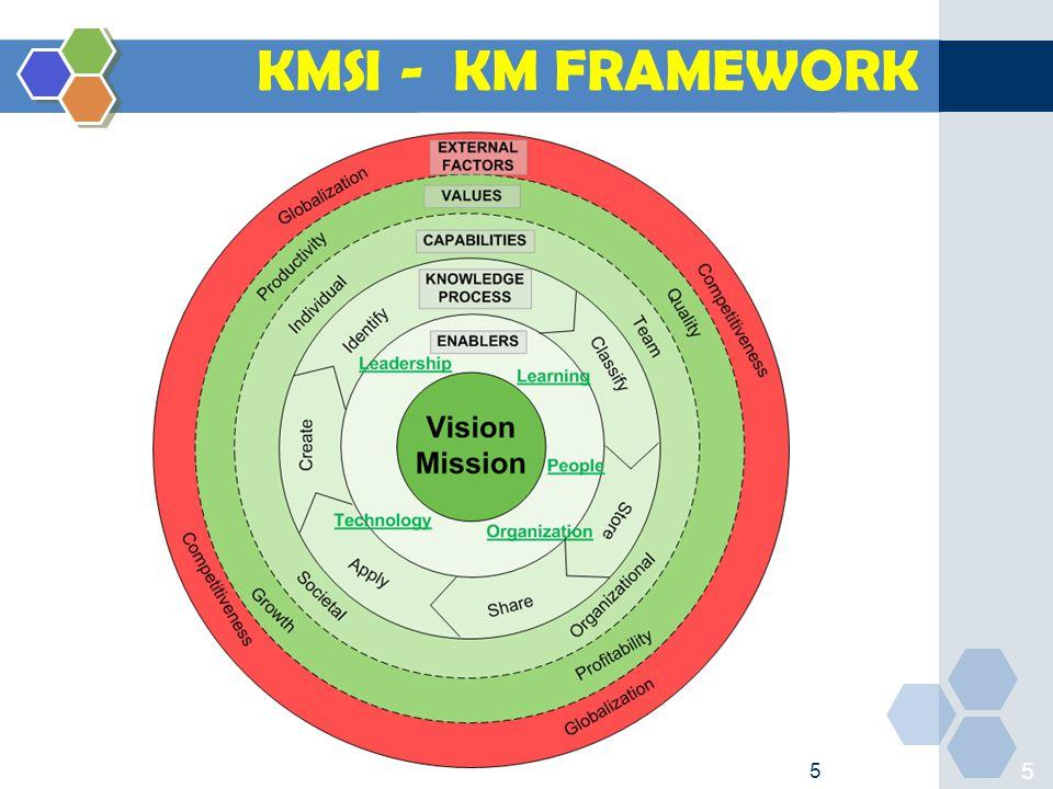 5 55 KMSI - KM FRAMEWORK