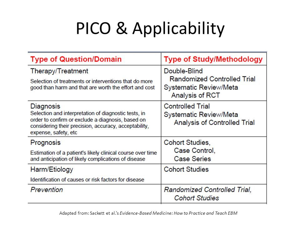 PICO & Applicability Adapted from: Sackett et al.'s Evidence-Based Medicine: How to Practice and Teach EBM