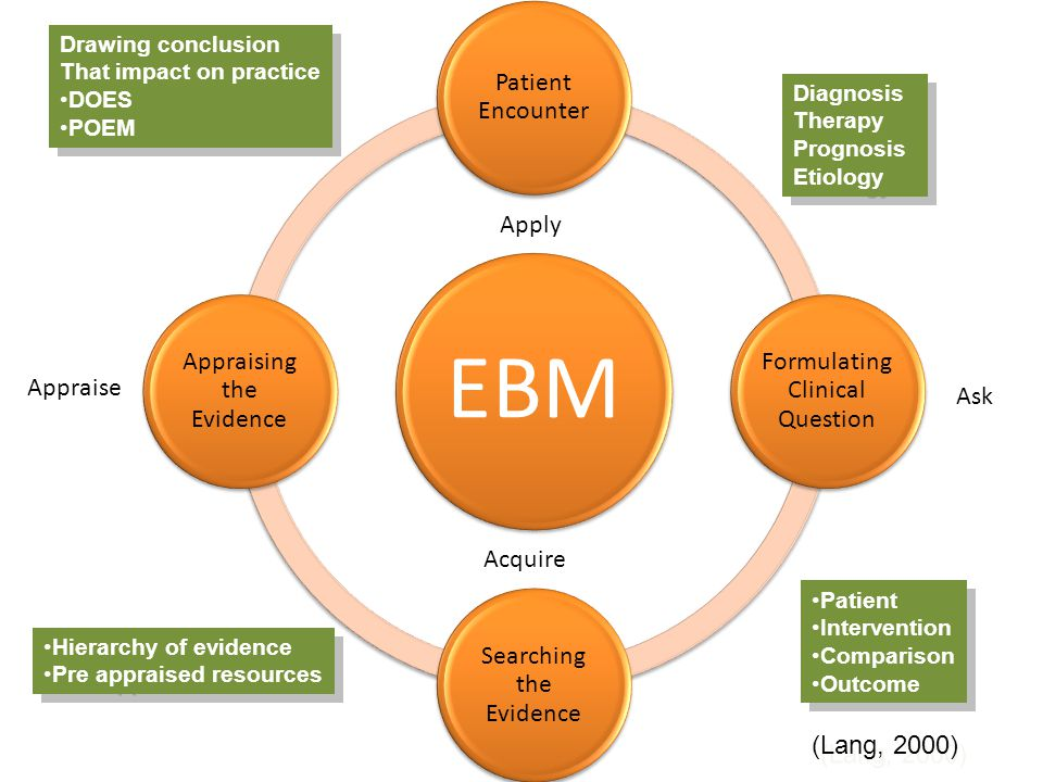 EBM Patient Encounter Formulating Clinical Question Searching the Evidence Appraising the Evidence Diagnosis Therapy Prognosis Etiology Diagnosis Ther
