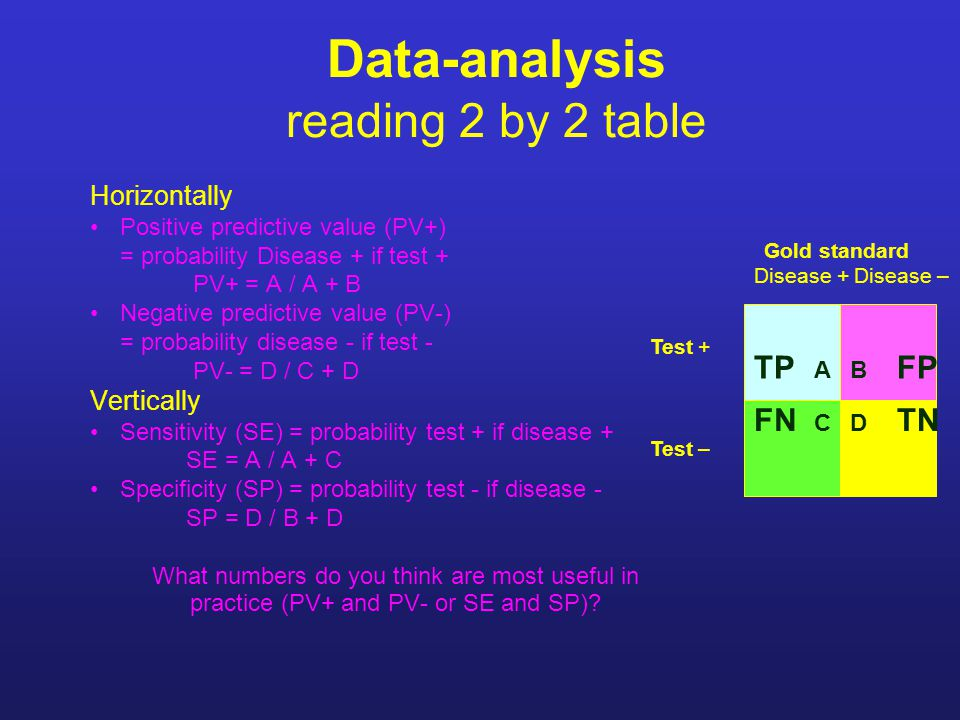 Data-analysis reading 2 by 2 table Horizontally Positive predictive value (PV+) = probability Disease + if test + PV+ = A / A + B Negative predictive value (PV-) = probability disease - if test - PV- = D / C + D Vertically Sensitivity (SE) = probability test + if disease + SE = A / A + C Specificity (SP) = probability test - if disease - SP = D / B + D What numbers do you think are most useful in practice (PV+ and PV- or SE and SP).