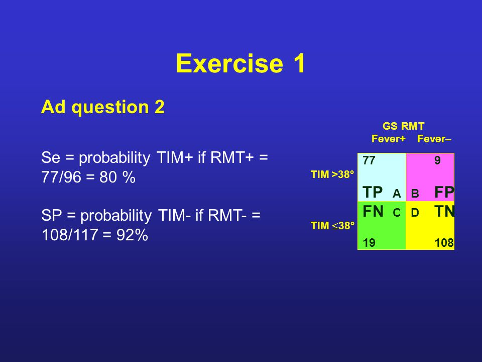 Exercise 1 Ad question 2 77 TP A FN C 19 9 B FP TIM >38° TIM  38° D TN 108 GS RMT Fever+Fever– Se = probability TIM+ if RMT+ = 77/96 = 80 % SP = probability TIM- if RMT- = 108/117 = 92%