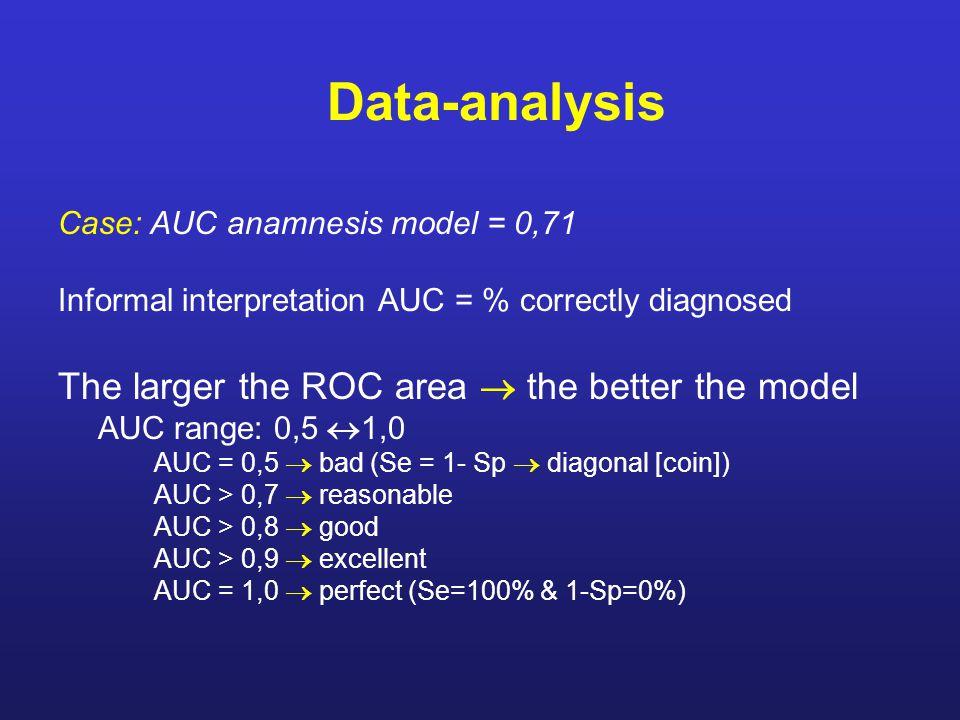 Case: AUC anamnesis model = 0,71 Informal interpretation AUC = % correctly diagnosed The larger the ROC area  the better the model AUC range: 0,5  1,0 AUC = 0,5  bad (Se = 1- Sp  diagonal [coin]) AUC > 0,7  reasonable AUC > 0,8  good AUC > 0,9  excellent AUC = 1,0  perfect (Se=100% & 1-Sp=0%)