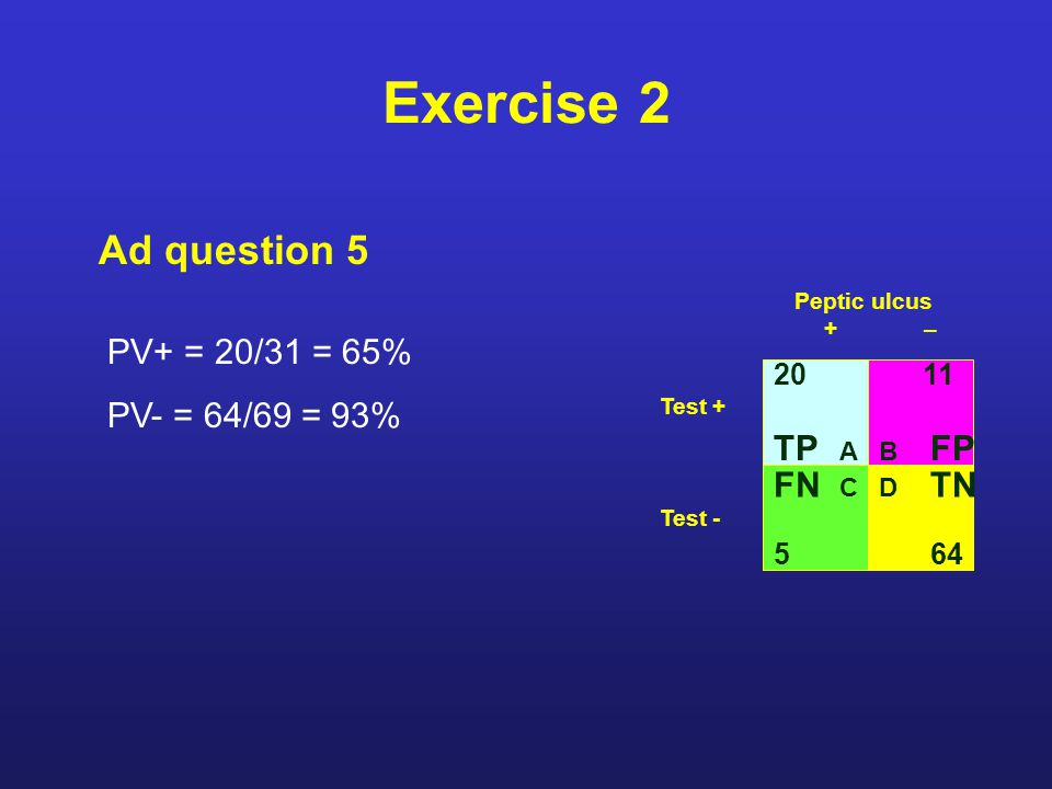 Exercise 2 Ad question 5 20 TP A FN C 5 11 B FP Test + Test - D TN 64 Peptic ulcus +– PV+ = 20/31 = 65% PV- = 64/69 = 93%