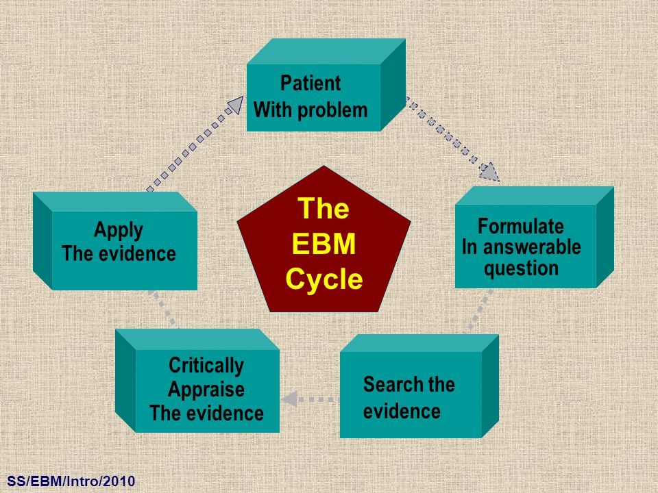 The EBM Cycle Patient With problem Formulate In answerable question Search the evidence Critically Appraise The evidence Apply The evidence
