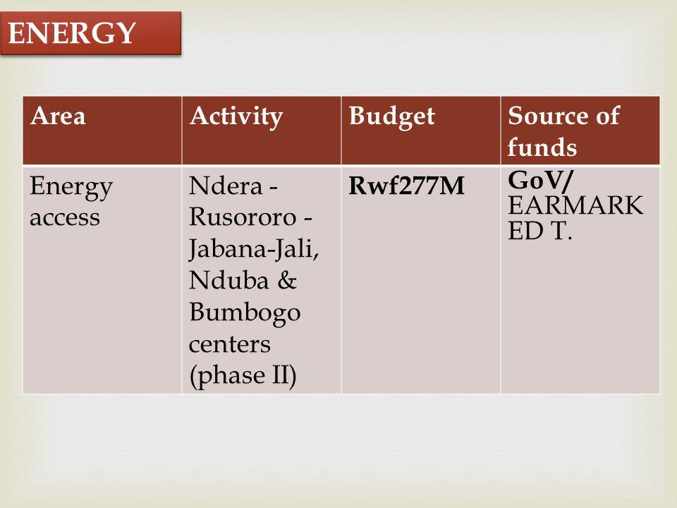  AreaActivityBudgetSource of funds Energy access Ndera - Rusororo - Jabana-Jali, Nduba & Bumbogo centers (phase II) Rwf277M GoV/ EARMARK ED T.