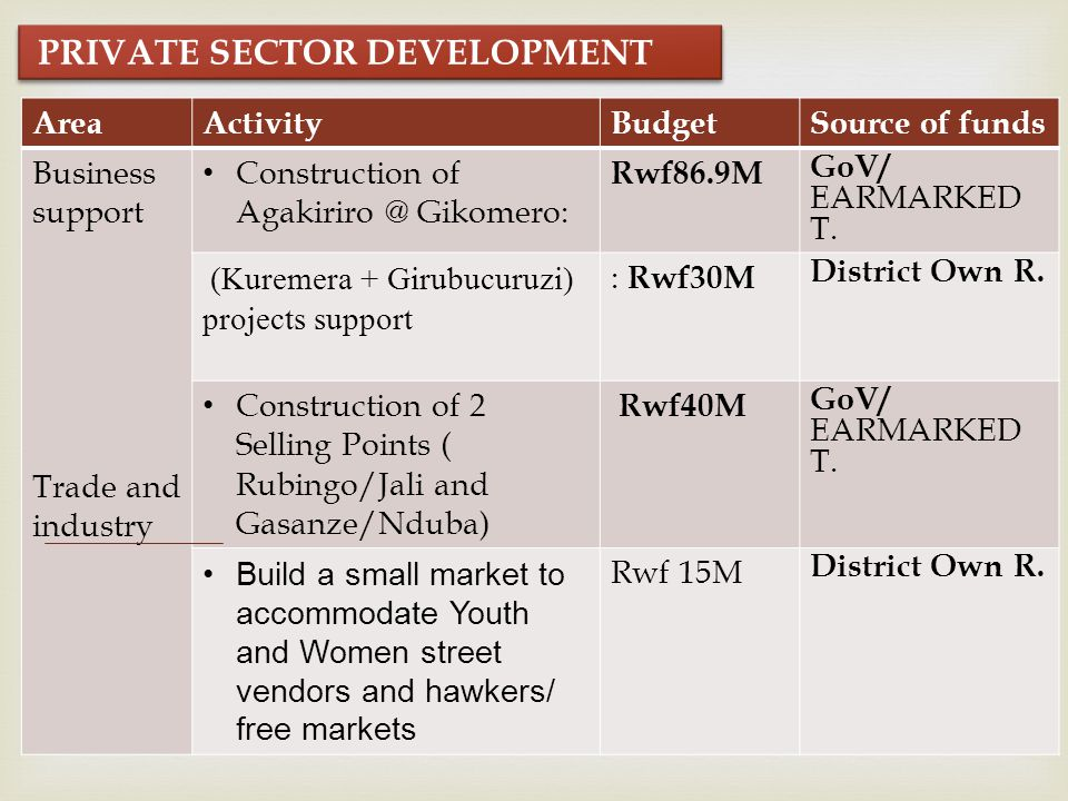 PRIVATE SECTOR DEVELOPMENT AreaActivityBudgetSource of funds Business support Trade and industry Construction of Agakiriro @ Gikomero: Rwf86.9M GoV/ EARMARKED T.