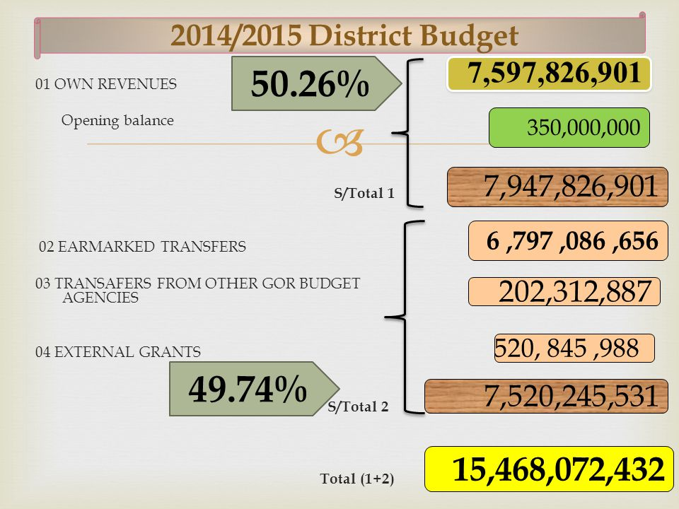  8 2014/2015 District Budget 01 OWN REVENUES Opening balance S/Total 1 02 EARMARKED TRANSFERS 03 TRANSAFERS FROM OTHER GOR BUDGET AGENCIES 04 EXTERNAL GRANTS S/Total 2 Total (1+2) 7,597,826,901 15,468,072,432 6,797,086,656 350,000,000 7,947,826,901 202,312,887 520, 845,988 7,520,245,531 50.26% 49.74%