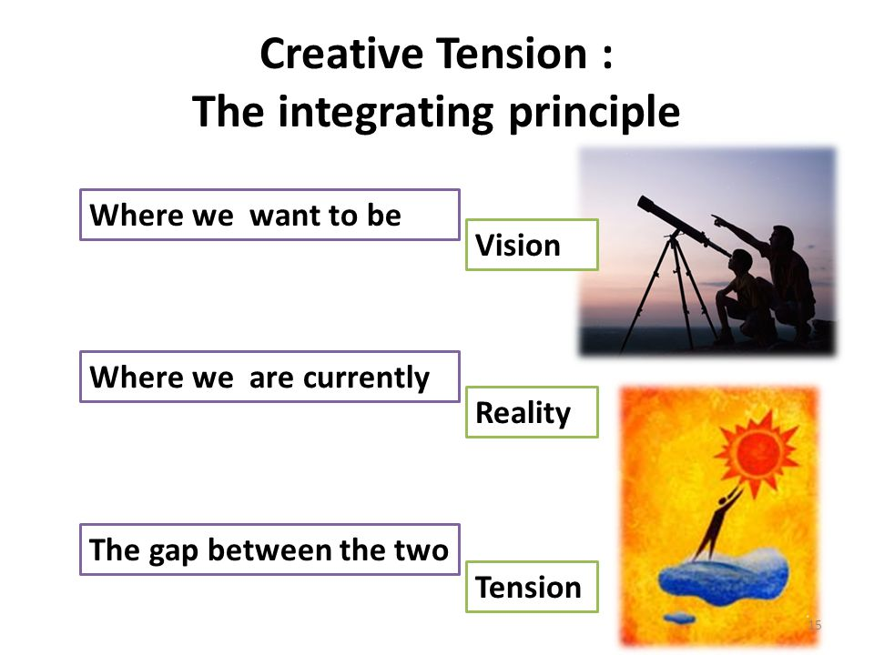 Creative Tension : The integrating principle Where we want to be Where we are currently The gap between the two Vision Reality Tension 15