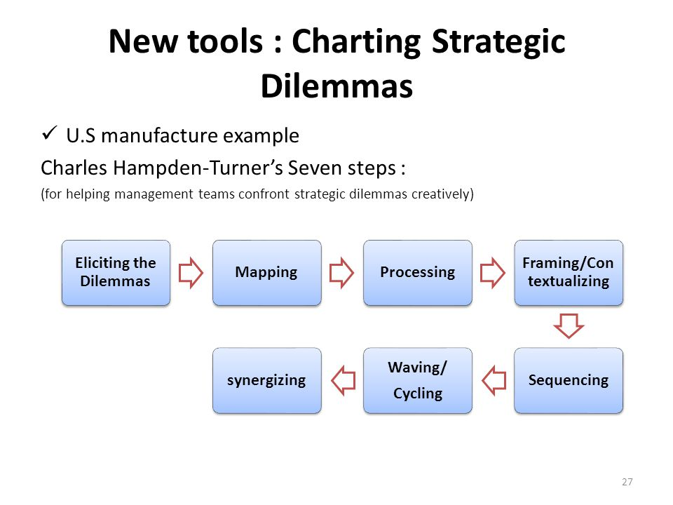 U.S manufacture example Charles Hampden-Turner's Seven steps : (for helping management teams confront strategic dilemmas creatively) Eliciting the Dil