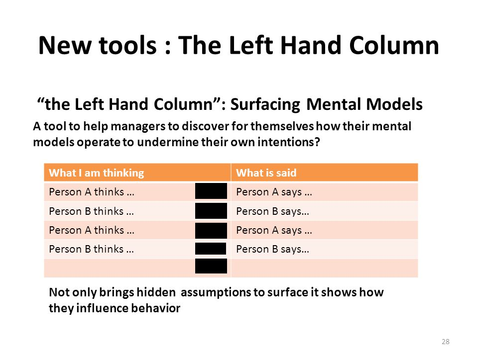 """the Left Hand Column"": Surfacing Mental Models What I am thinkingWhat is said Person A thinks …Person A says … Person B thinks …Person B says… Person"