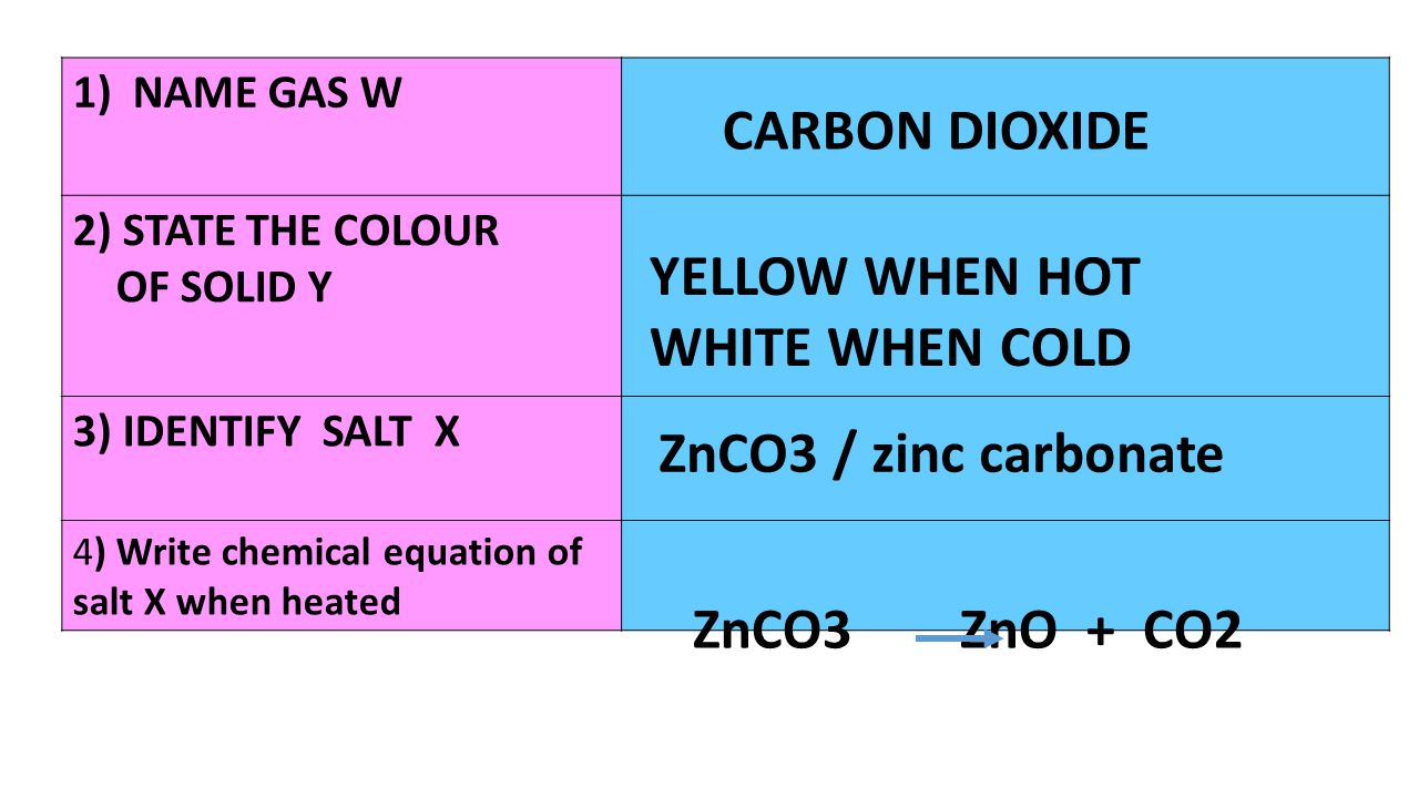 1)NAME GAS W 2) STATE THE COLOUR OF SOLID Y 3) IDENTIFY SALT X 4) Write chemical equation of salt X when heated CARBON DIOXIDE YELLOW WHEN HOT WHITE W