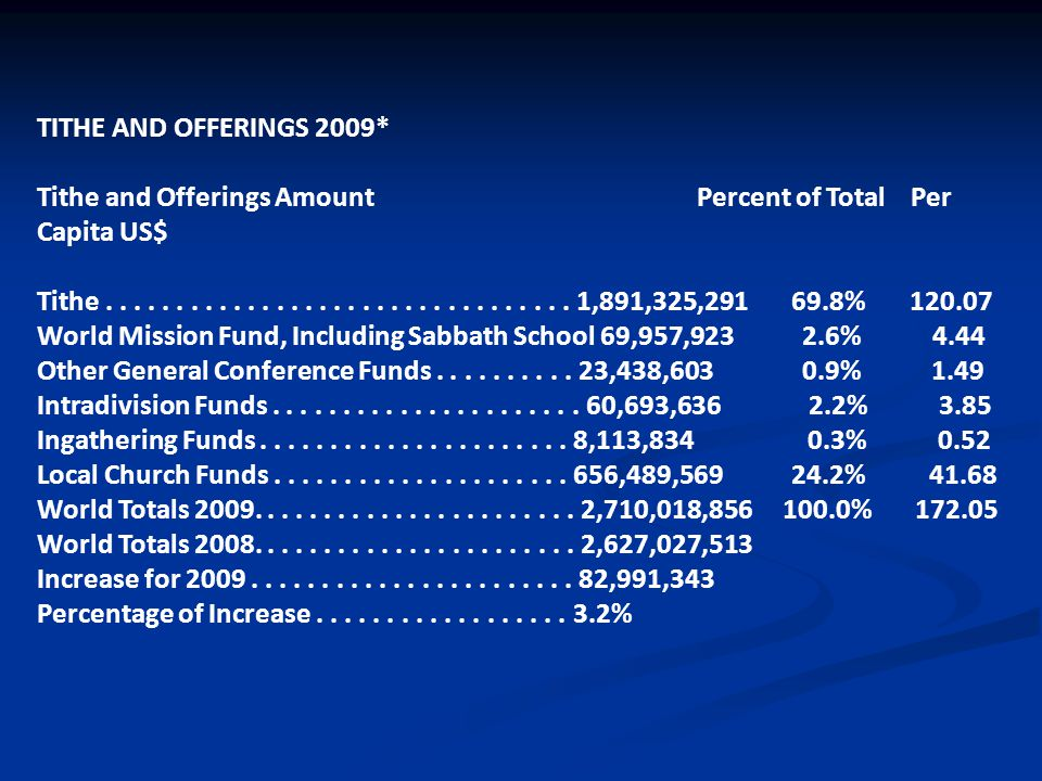 TITHE AND OFFERINGS 2009* Tithe and Offerings Amount Percent of Total Per Capita US$ Tithe.................................