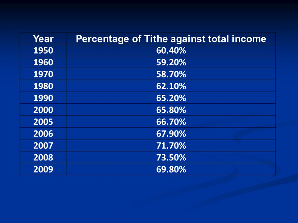 YearPercentage of Tithe against total income 195060.40% 196059.20% 197058.70% 198062.10% 199065.20% 200065.80% 200566.70% 200667.90% 200771.70% 200873.50% 200969.80%