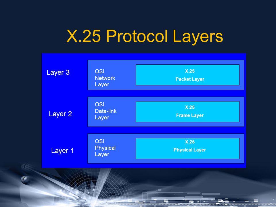 X.25 Protocol Layers Layer 3 Layer 2 Layer 1 OSI Network Layer OSI Data-link Layer OSI Physical Layer X.25 Packet Layer X.25 Frame Layer X.25 Physical