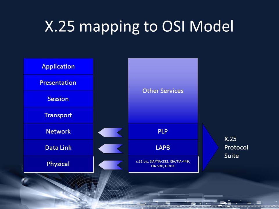 X.25 mapping to OSI Model Application Presentation Session Transport Network Data Link Physical PLP LAPB x.21 bis, EIA/TIA-232, EIA/TIA-449, EIA-530,