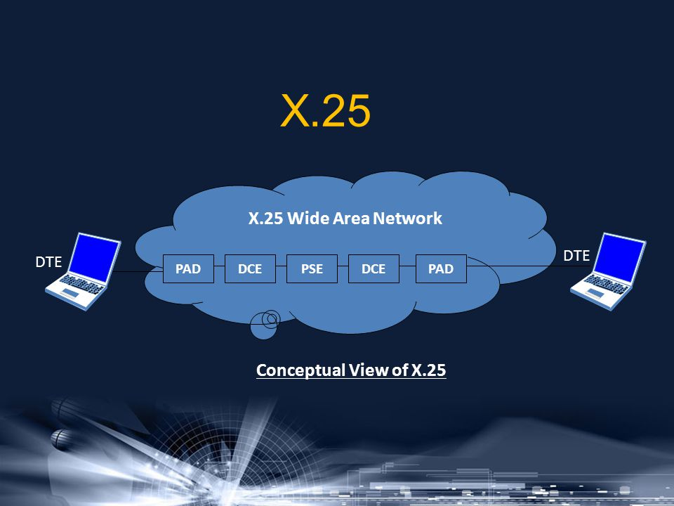 X.25 PADDCEPSEDCEPAD X.25 Wide Area Network Conceptual View of X.25 DTE