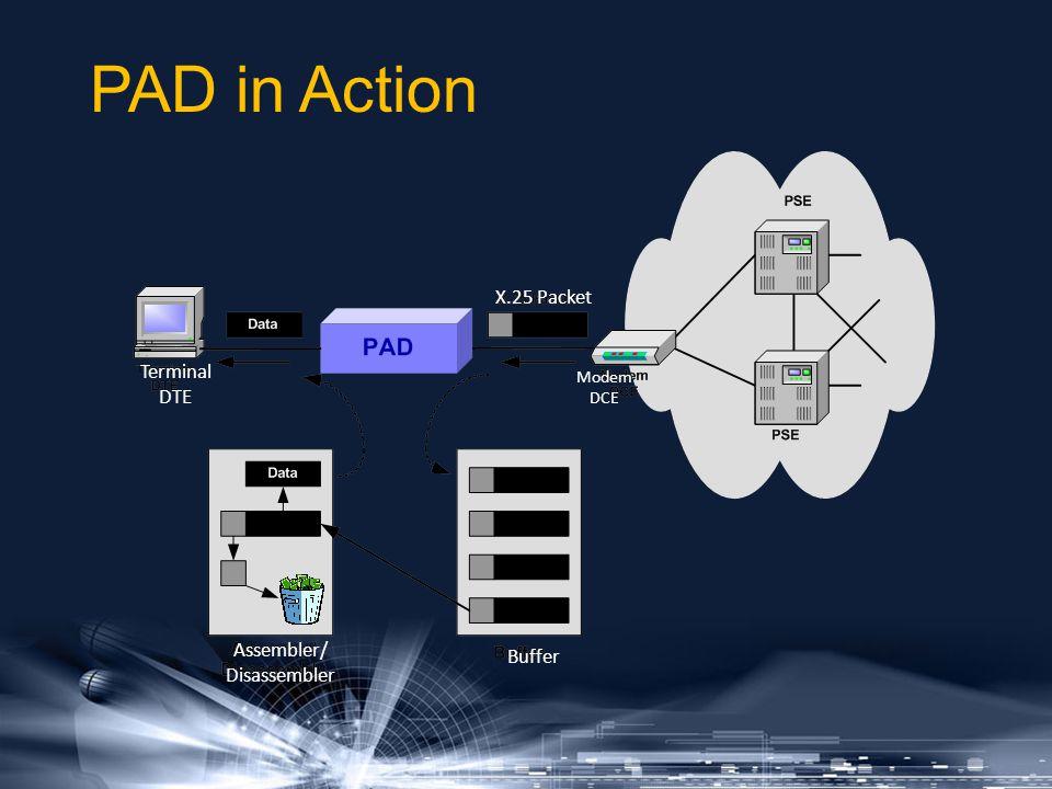 PAD in Action Terminal DTE Assembler/ Disassembler Buffer X.25 Packet Modem DCE