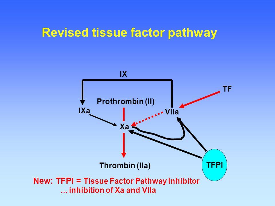 Thrombin (IIa) Prothrombin (II) Xa VIIa TF IXa New: TFPI = Tissue Factor Pathway Inhibitor... inhibition of Xa and VIIa IX TFI TFPI Revised tissue fac