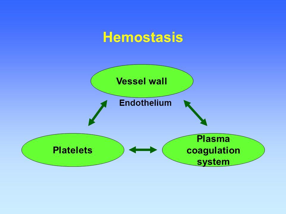 Plasma coagulation system Vessel wall Platelets Endothelium