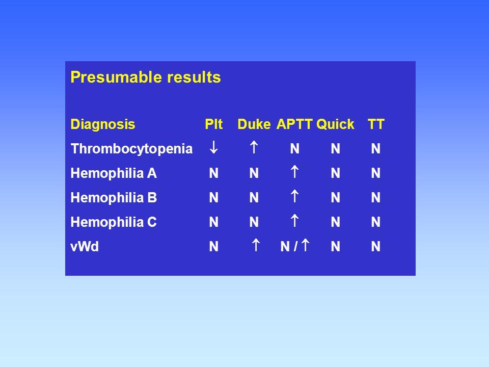 Presumable results DiagnosisPltDukeAPTTQuickTT Thrombocytopenia  NNN Hemophilia ANN  NN Hemophilia BNN  NN Hemophilia CNN  NN vWdN  N /  NN