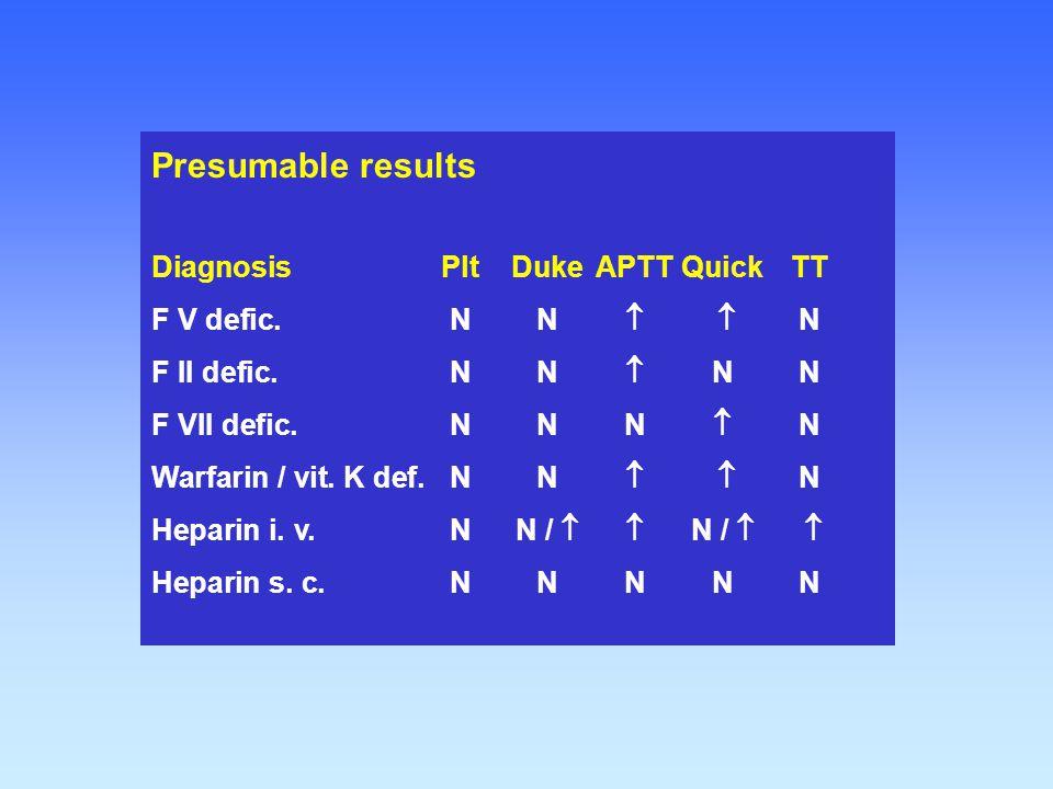Presumable results DiagnosisPltDukeAPTTQuickTT F V defic.NN   N F II defic.NN  NN F VII defic.NNN  N Warfarin / vit. K def.NN   N Heparin i. v.N