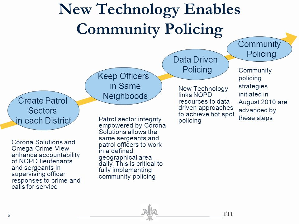 New Technology Enables Community Policing 5 ITI Community policing strategies initiated in August 2010 are advanced by these steps New Technology link