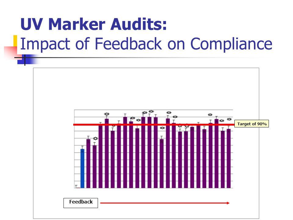 UV Marker Audits: Impact of Feedback on Compliance Target of 90% Feedback