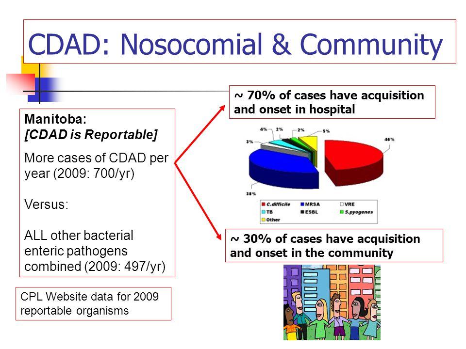 Clostridium difficile spores C.difficile from Ground beef/pork/vegetables: Meat/vegetables: a reservoir of C.difficile.