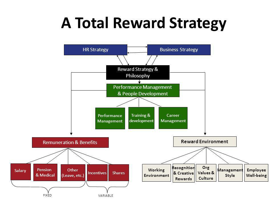 Business StrategyHR Strategy Working Environment Org Values & Culture Management Style Employee Well-being Recognition & Creative Rewards Reward Envir