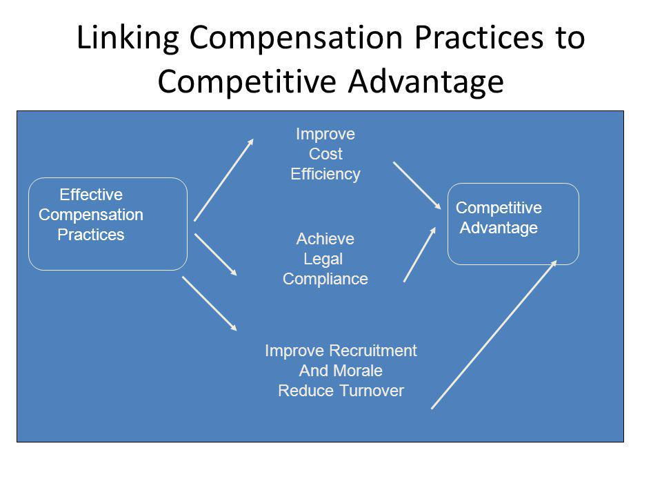 Linking Compensation Practices to Competitive Advantage Effective Compensation Practices Improve Cost Efficiency Achieve Legal Compliance Competitive