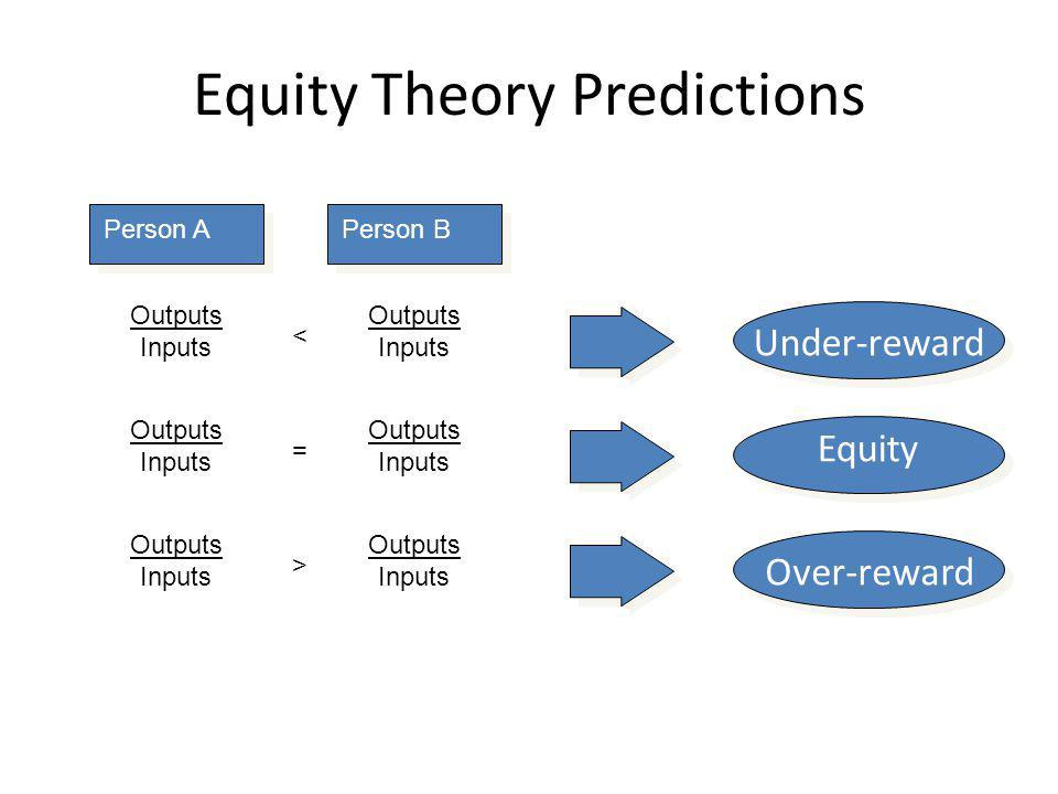 Equity Theory Predictions Outputs Inputs < Outputs Inputs Outputs Inputs = Outputs Inputs Outputs Inputs > Outputs Inputs Under-reward Equity Over-rew