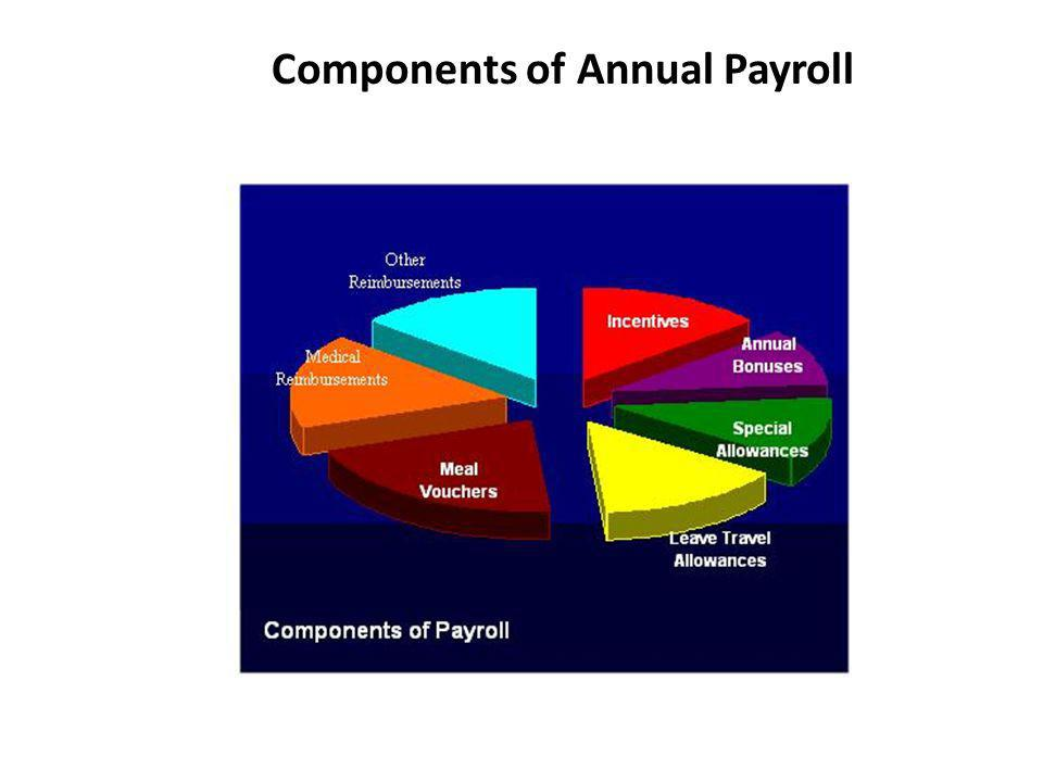 Components of Annual Payroll