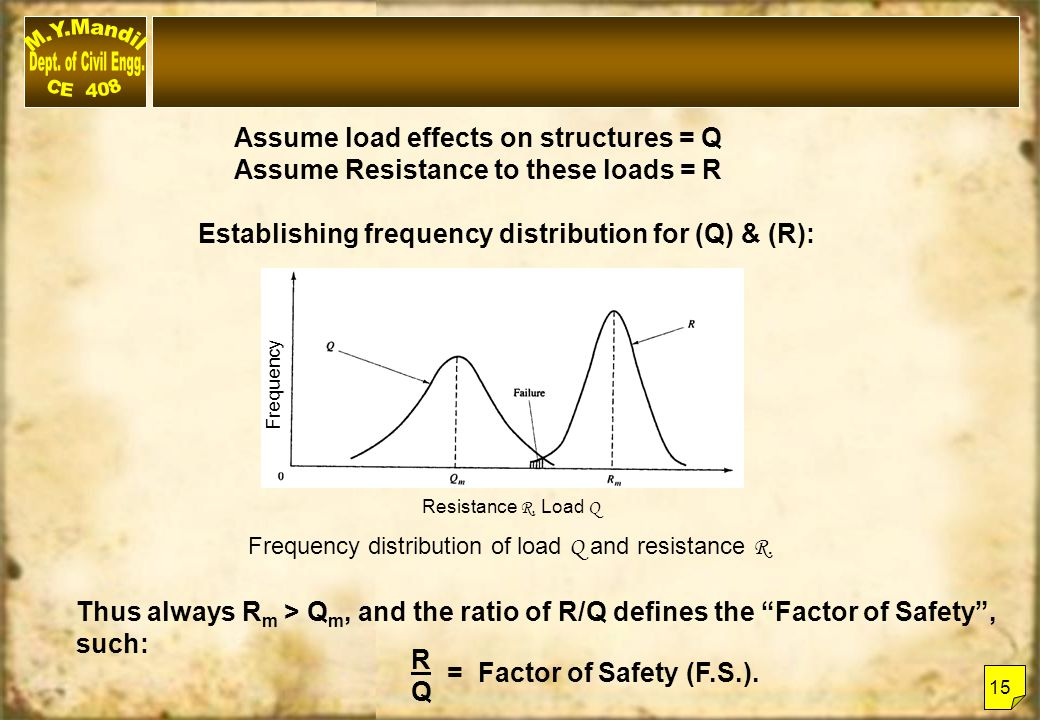 Assume load effects on structures = Q Assume Resistance to these loads = R Establishing frequency distribution for (Q) & (R): Thus always R m > Q m, a
