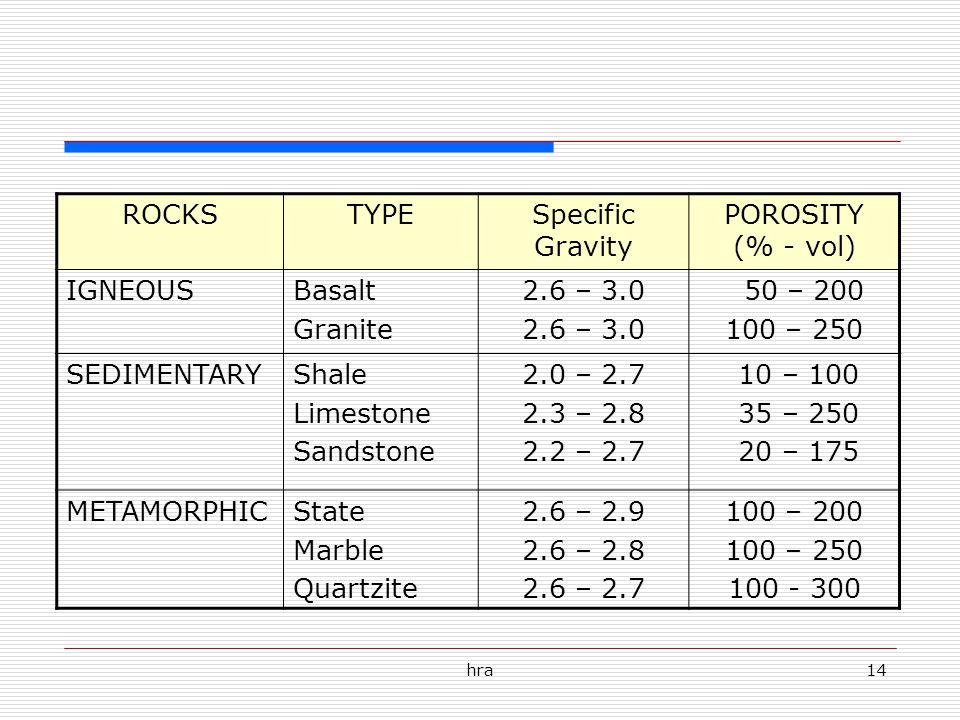 hra14 ROCKSTYPESpecific Gravity POROSITY (% - vol) IGNEOUSBasalt Granite 2.6 – 3.0 50 – 200 100 – 250 SEDIMENTARYShale Limestone Sandstone 2.0 – 2.7 2