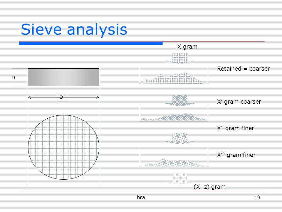 hra19 Sieve analysis h D X gram (X- z) gram Retained = coarser X' gram coarser X gram finer X ' gram finer