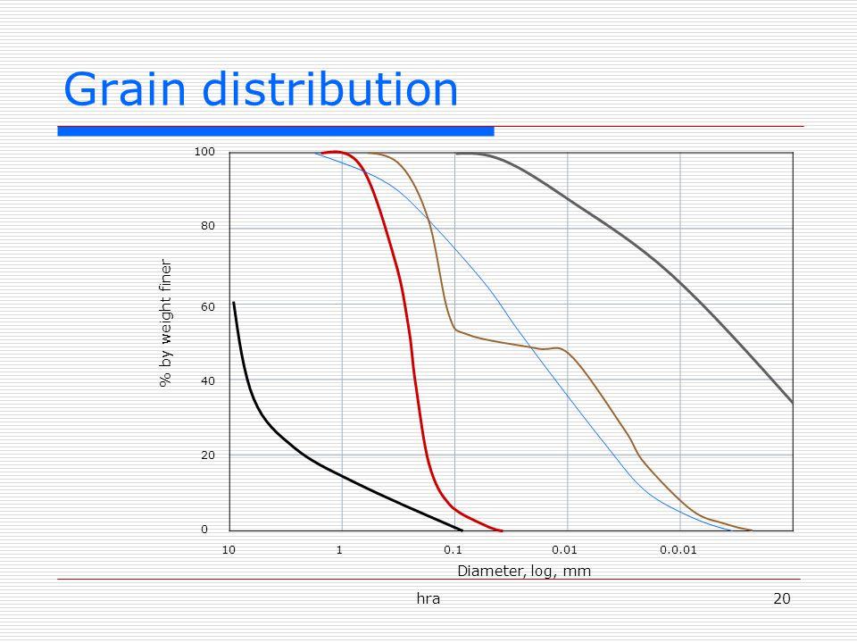 hra20 Grain distribution 1010.10.010.0.01 0 20 60 80 100 % by weight finer Diameter, log, mm 40