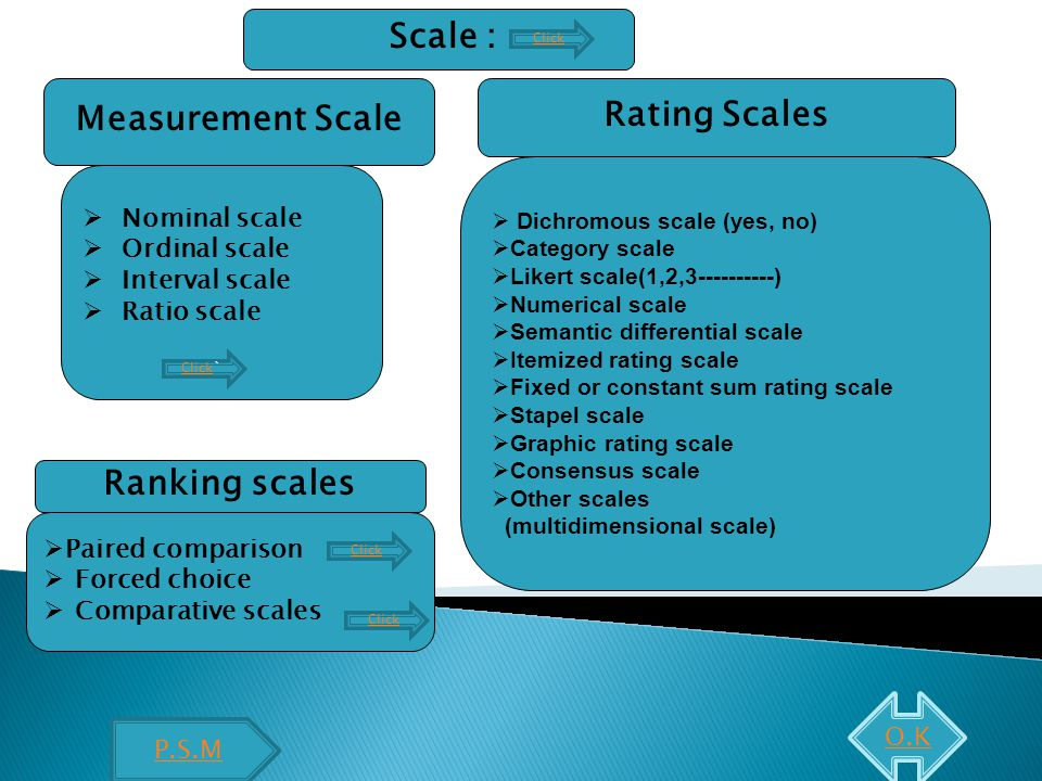 Scale : Measurement Scale  Nominal scale  Ordinal scale  Interval scale  Ratio scale Rating Scales  Dichromous scale (yes, no)  Category scale  Likert scale(1,2,3----------)  Numerical scale  Semantic differential scale  Itemized rating scale  Fixed or constant sum rating scale  Stapel scale  Graphic rating scale  Consensus scale  Other scales (multidimensional scale)  Paired comparison  Forced choice  Comparative scales Ranking scales ClickClick` Click P.S.M Click O.K