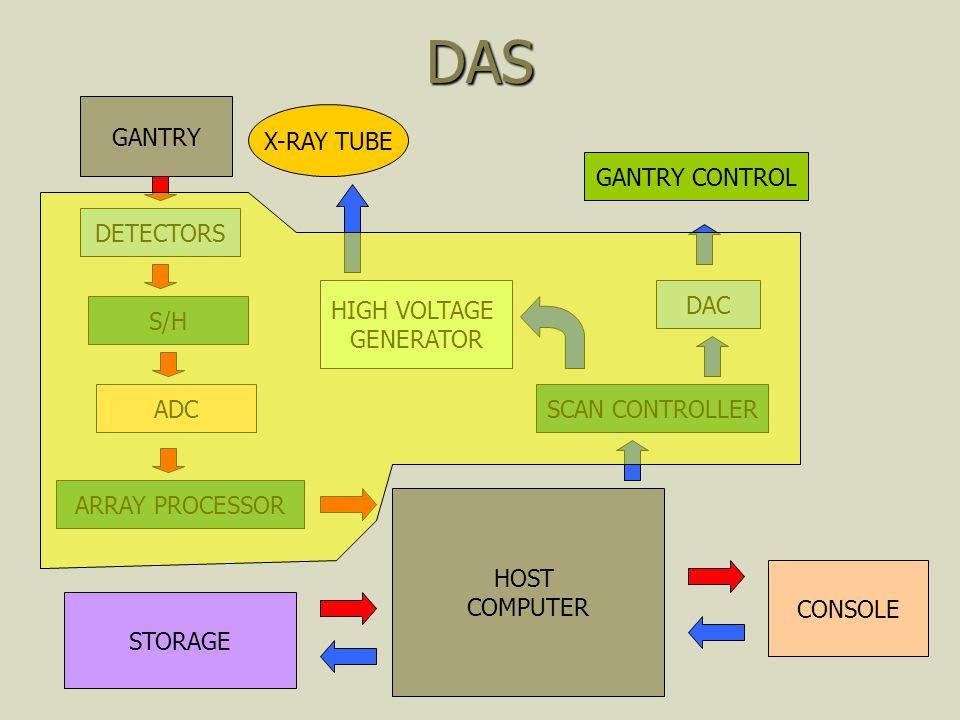 DAS GANTRY DETECTORS S/H ADC ARRAY PROCESSOR HOST COMPUTER STORAGE CONSOLE SCAN CONTROLLER DAC GANTRY CONTROL HIGH VOLTAGE GENERATOR X-RAY TUBE