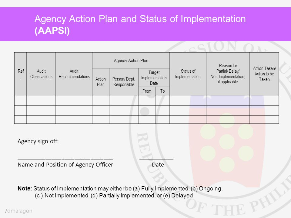 Agency Action Plan and Status of Implementation (AAPSI) Ref. Audit Observations Audit Recommendations Agency Action Plan Status of Implementation Reas