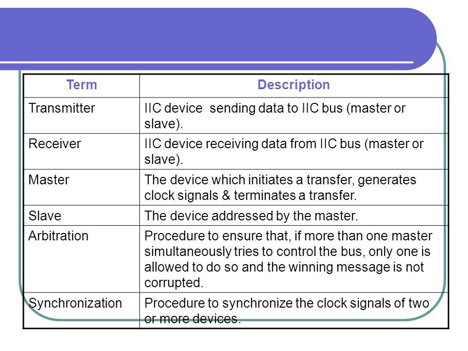 TermDescription TransmitterIIC device sending data to IIC bus (master or slave). ReceiverIIC device receiving data from IIC bus (master or slave). Mas