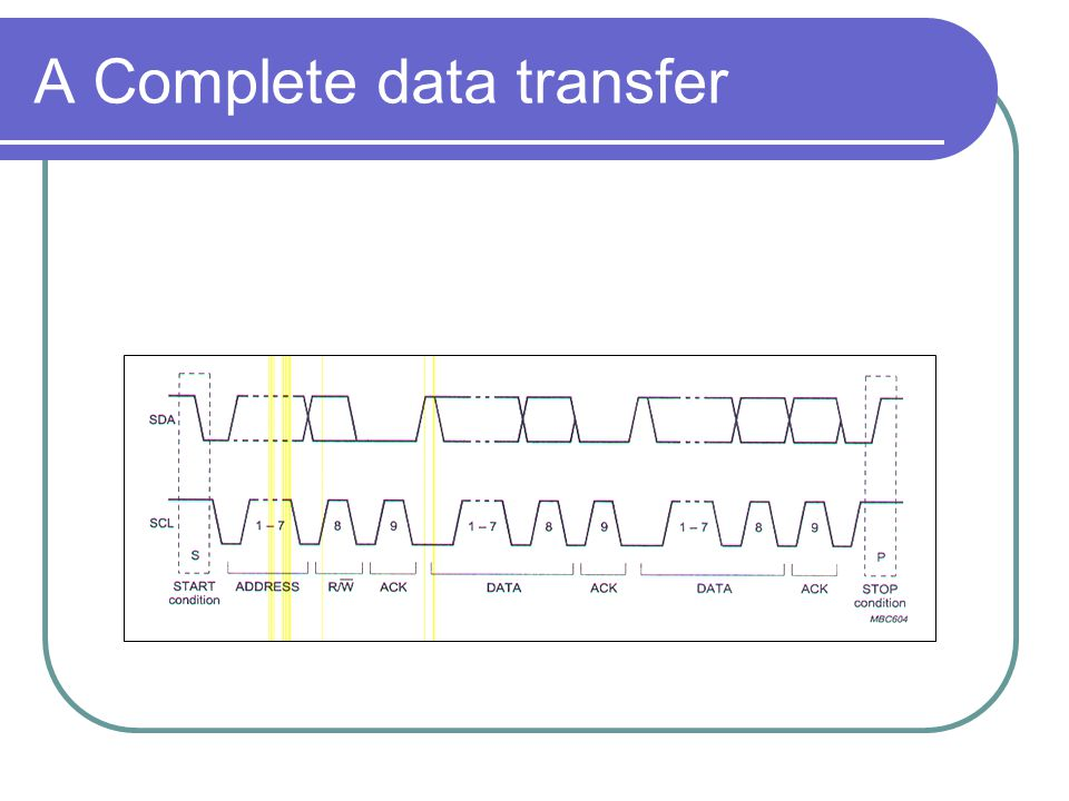 A Complete data transfer