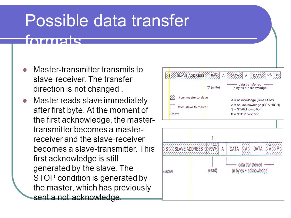Possible data transfer formats Master-transmitter transmits to slave-receiver. The transfer direction is not changed. Master reads slave immediately a