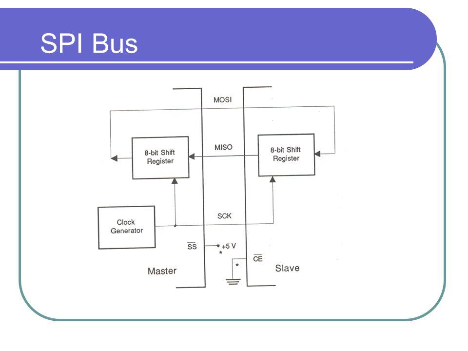 SPI Bus