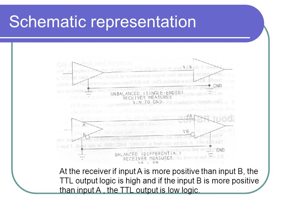 Schematic representation At the receiver if input A is more positive than input B, the TTL output logic is high and if the input B is more positive th