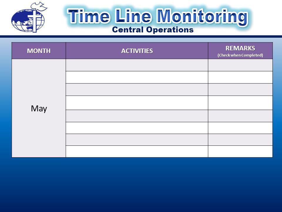 Central Operations MONTHACTIVITIESREMARKS (Check when Completed) May