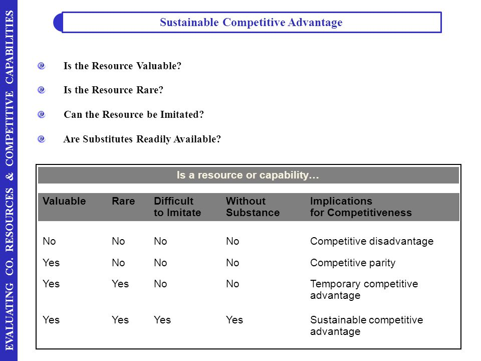 EVALUATING CO. RESOURCES & COMPETITIVE CAPABILITIES Is the Resource Valuable? Is the Resource Rare? Can the Resource be Imitated? Are Substitutes Read