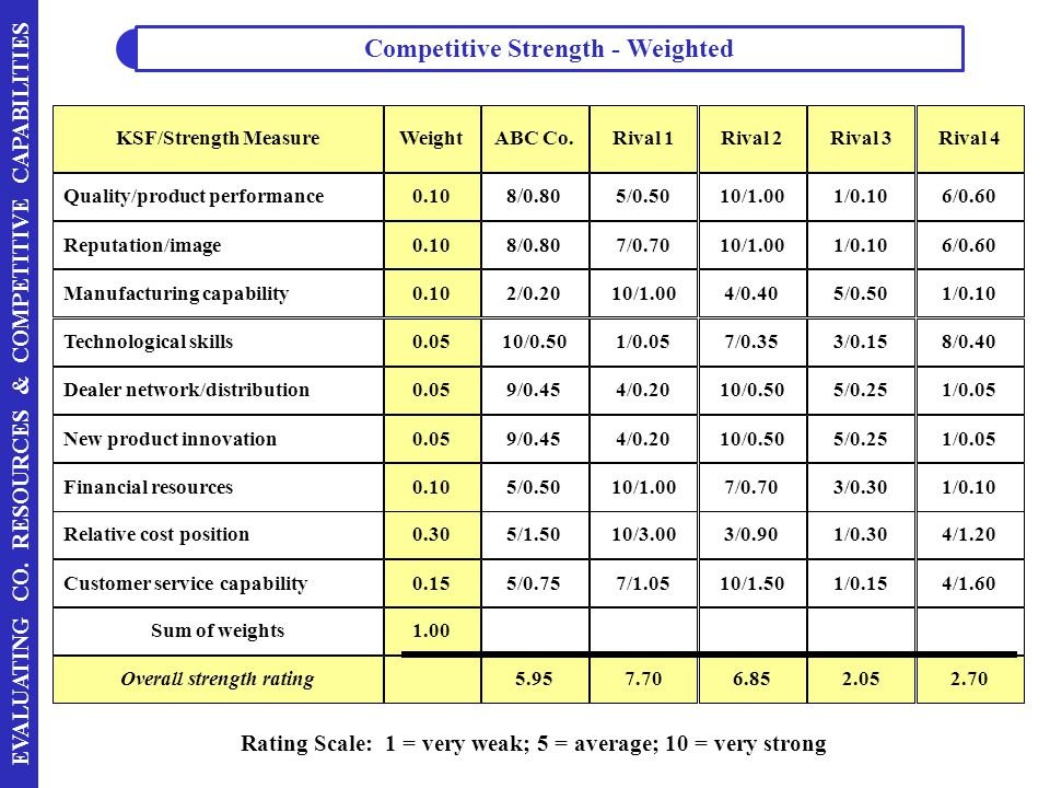 EVALUATING CO. RESOURCES & COMPETITIVE CAPABILITIES Rating Scale: 1 = very weak; 5 = average; 10 = very strong KSF/Strength Measure Quality/product pe